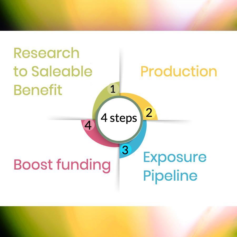 4 step process media kit